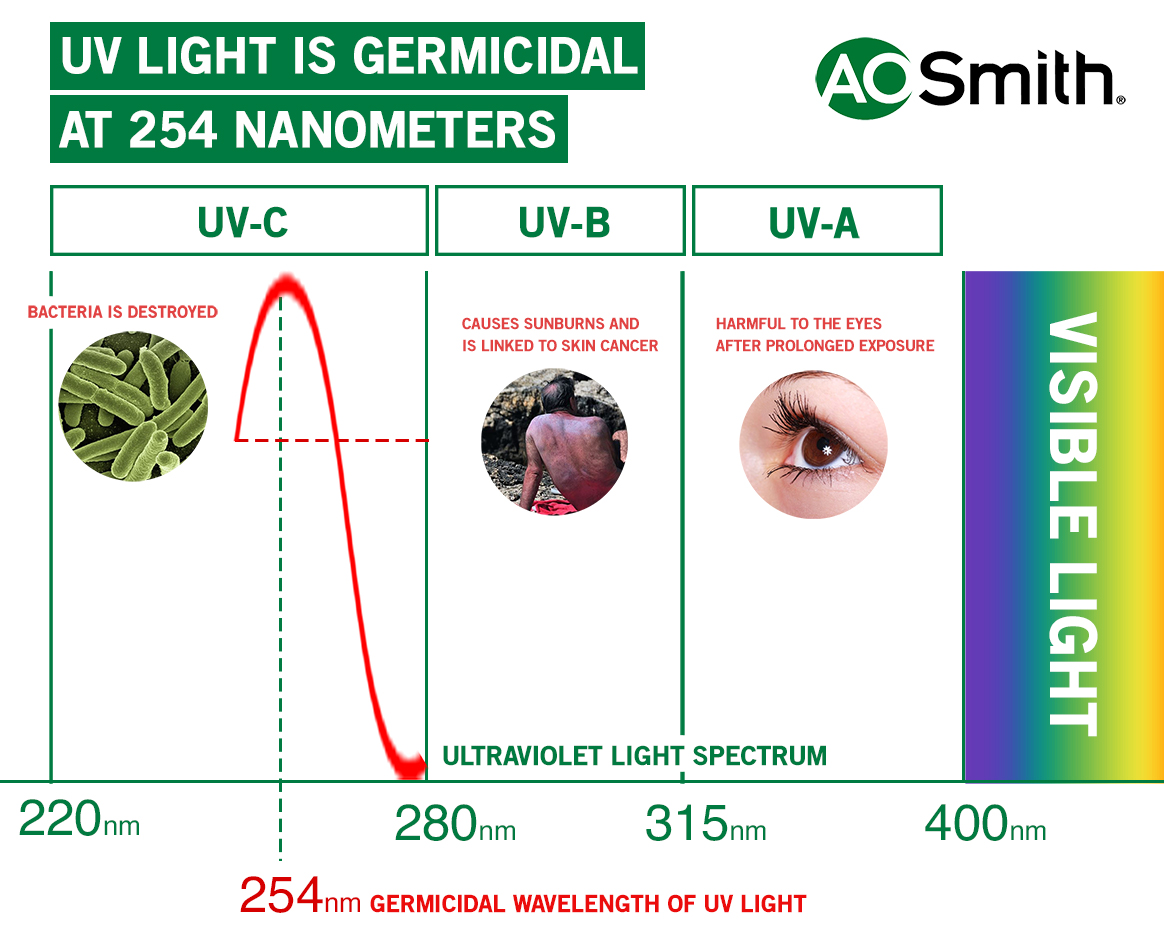 UV RAYS ARE GERMICIDAL AT 254 NANOMETERS